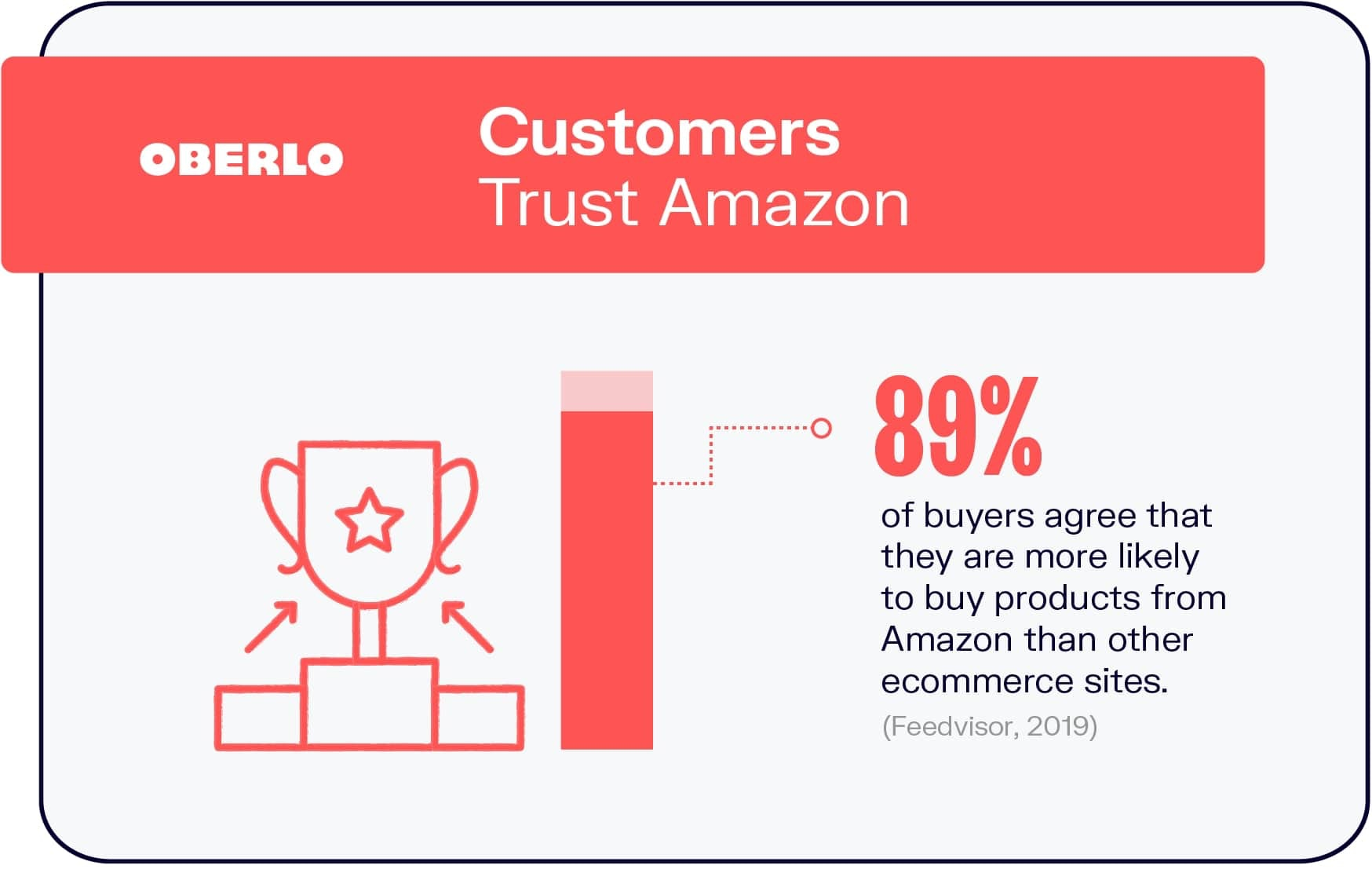 Customers Trust Amazon