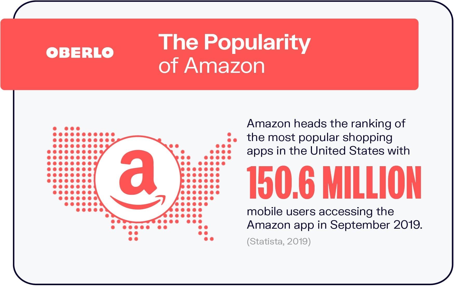 The Popularity of Amazon