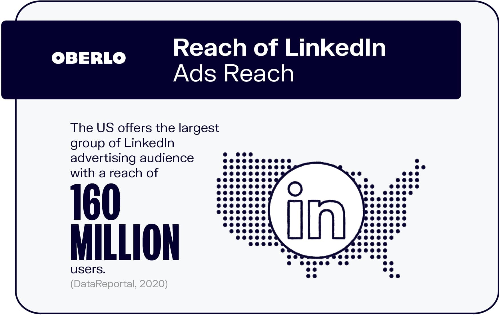 Reach of LinkedIn Ads