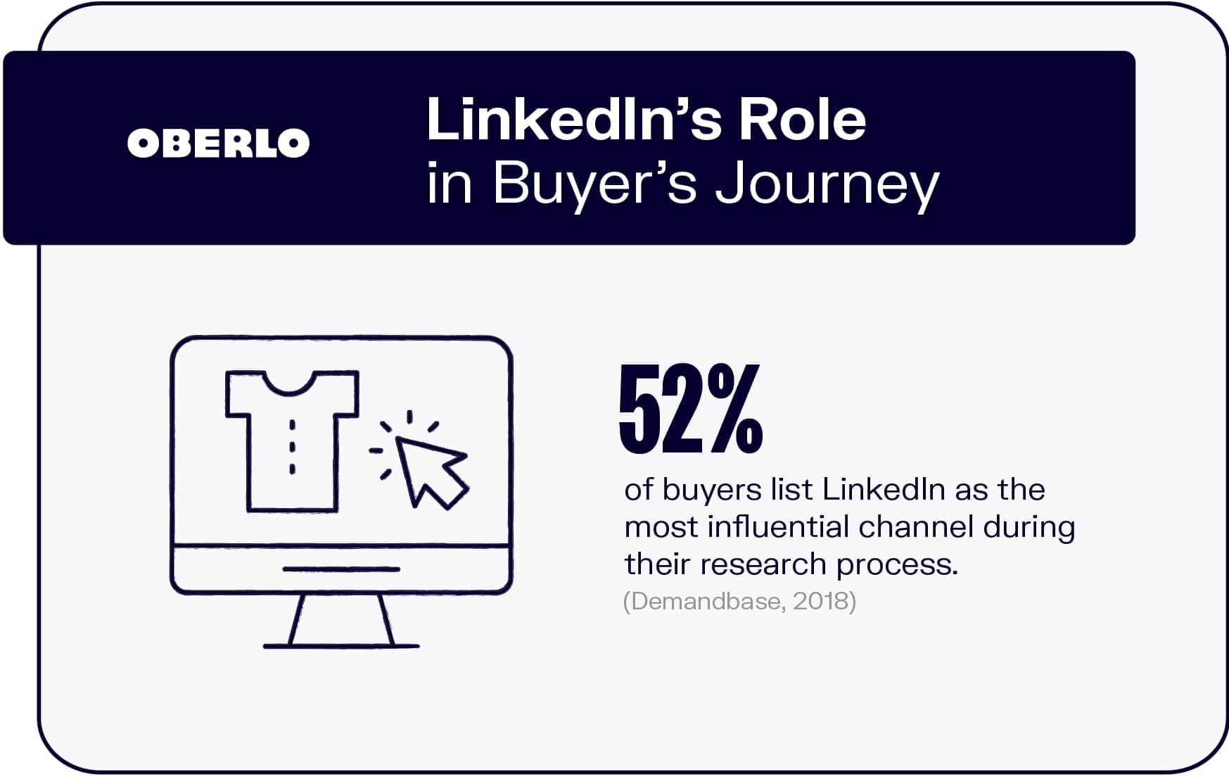 LinkedIn's Role in Buyer's Journey