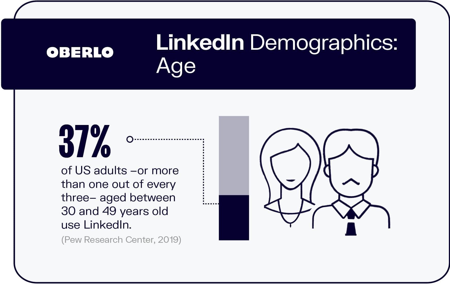 LinkedIn Demographics: Age