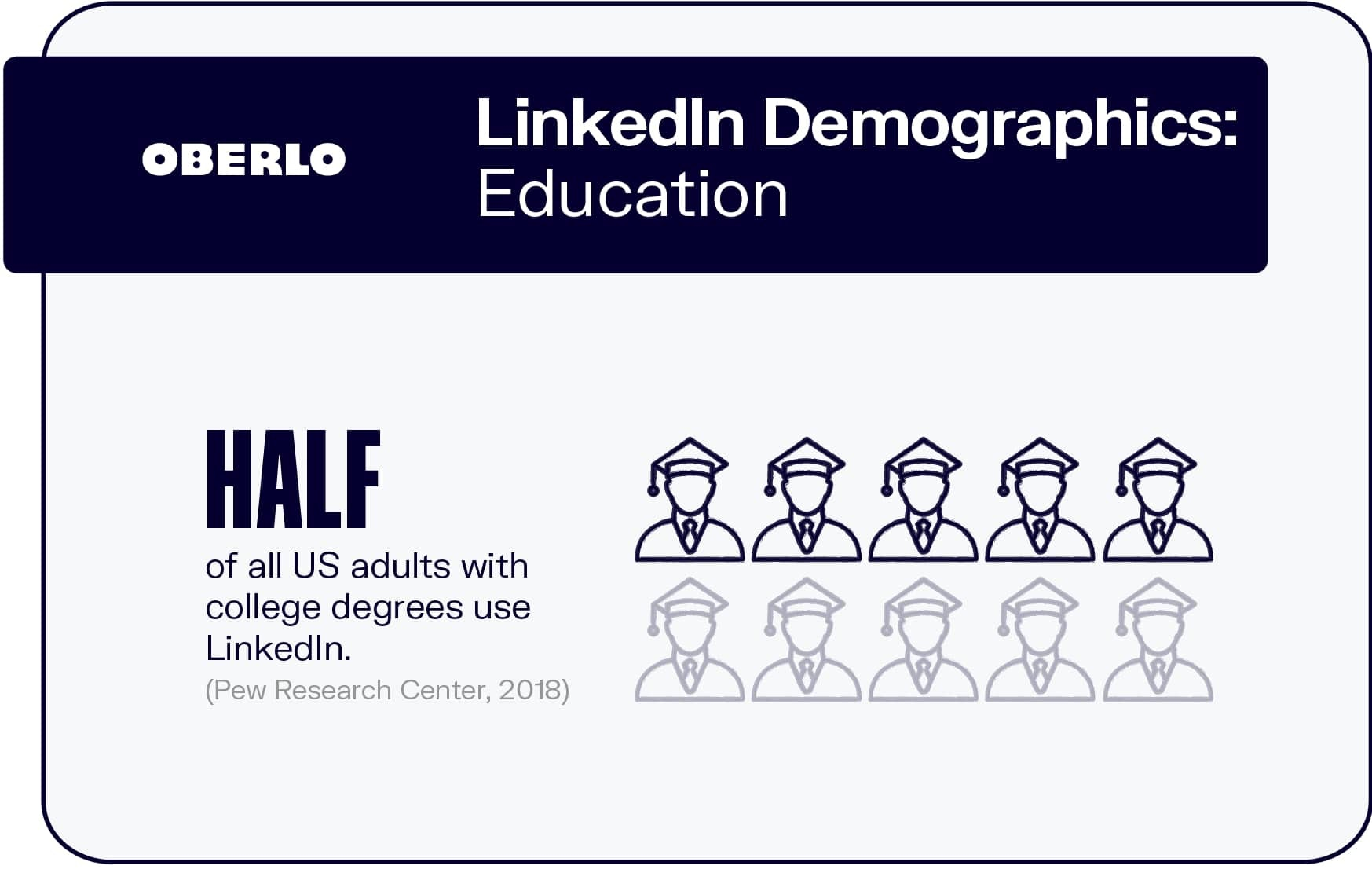 LinkedIn Demographics: Education