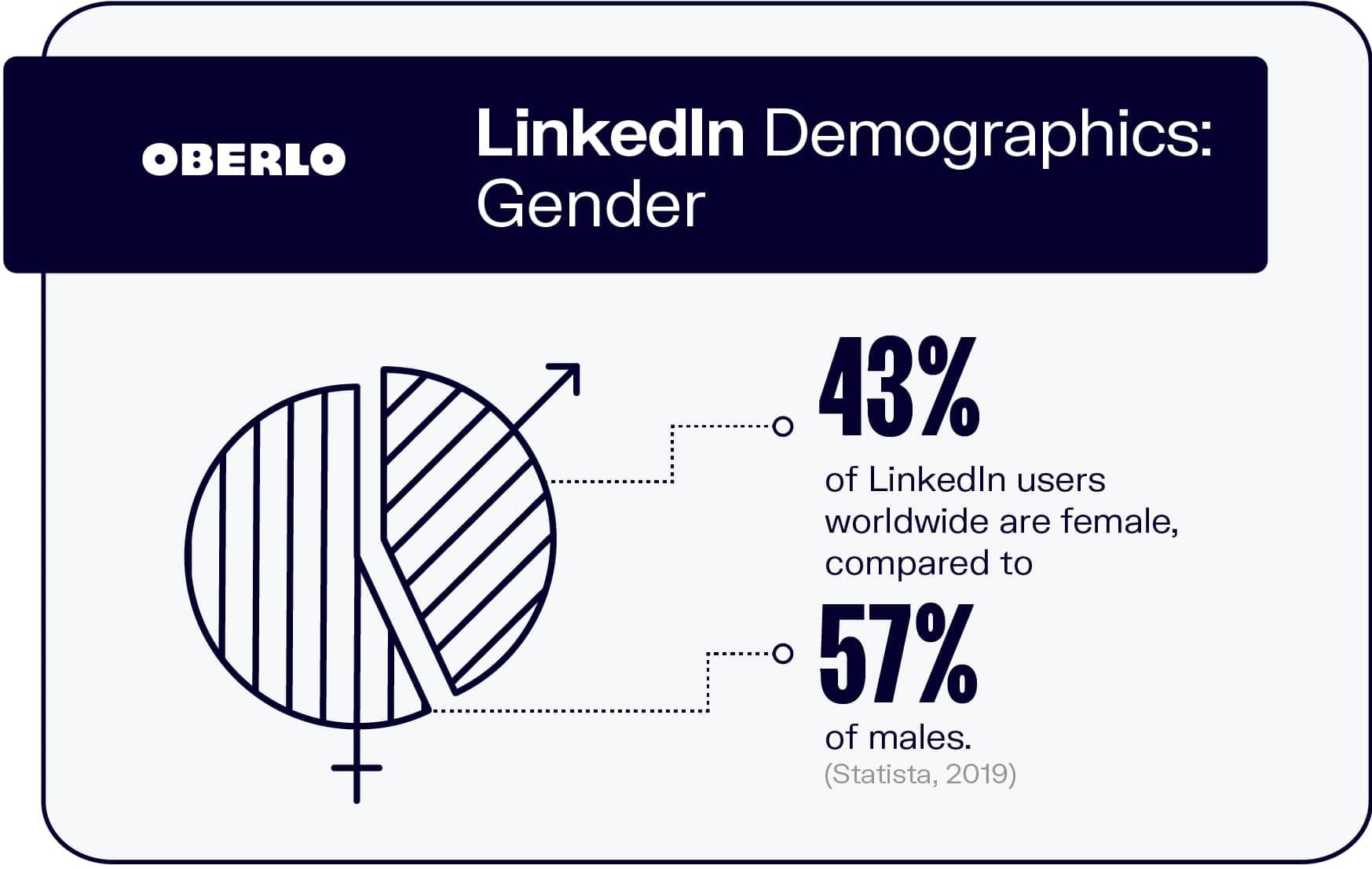 LinkedIn Demographics: Gender