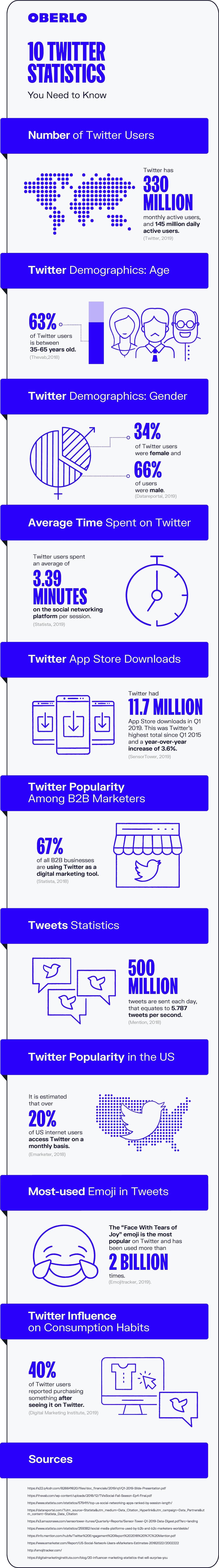 Twitter Statistics 2020