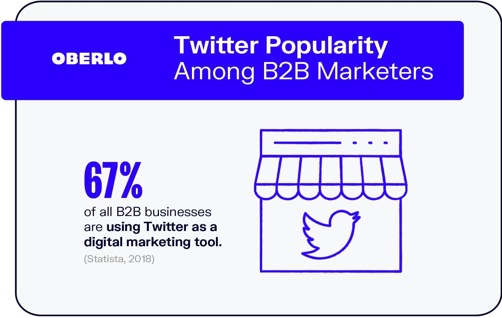 Twitter Popularity Among B2B Marketers