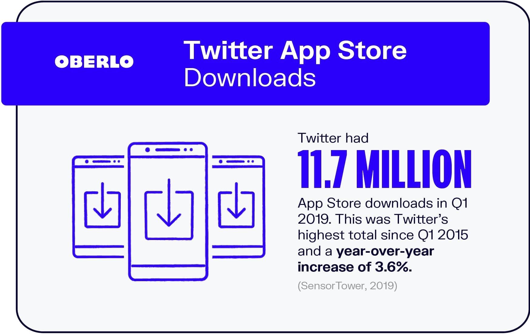 Twitter App Store Downloads