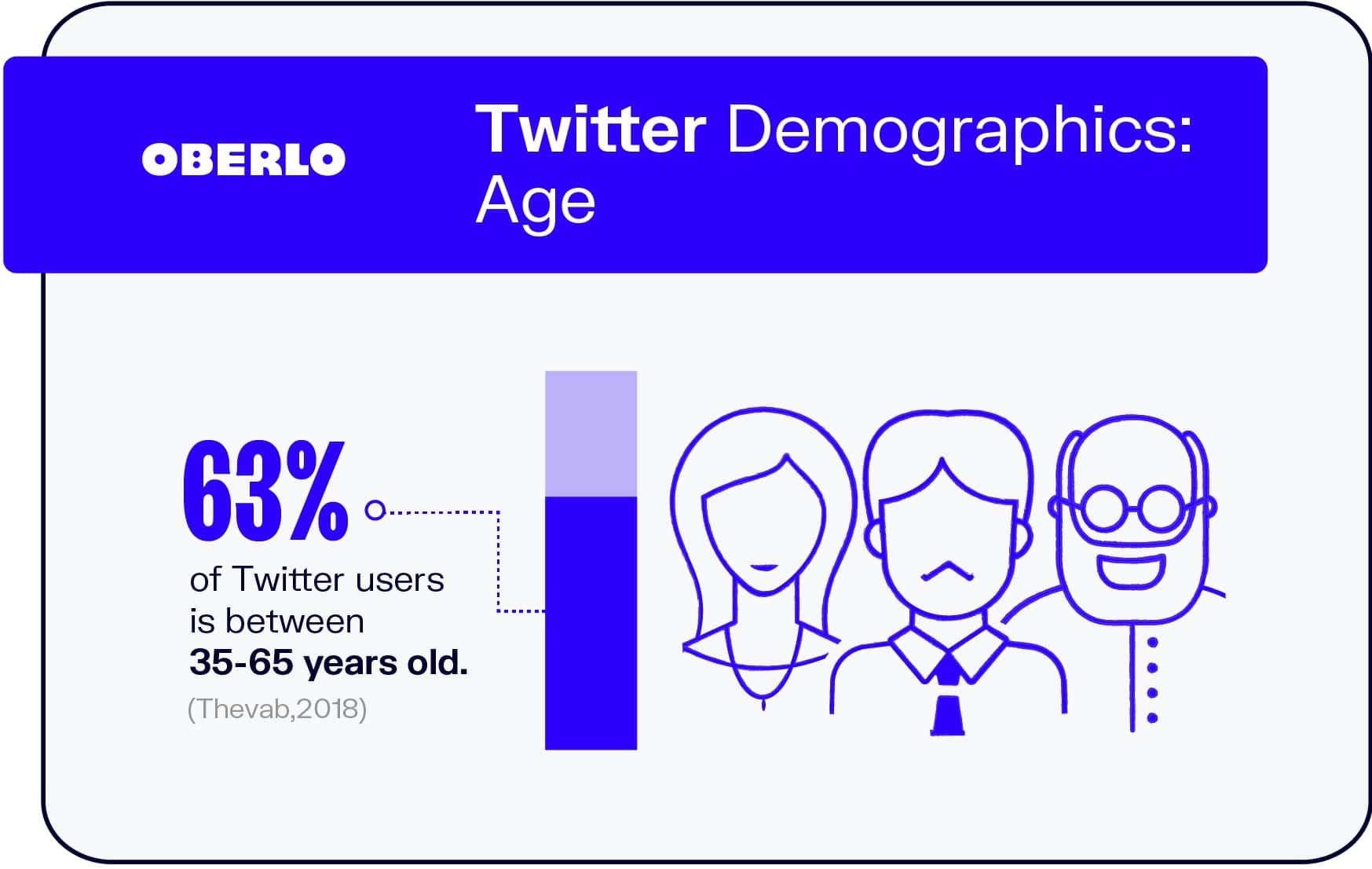 Twitter Demographics: Age