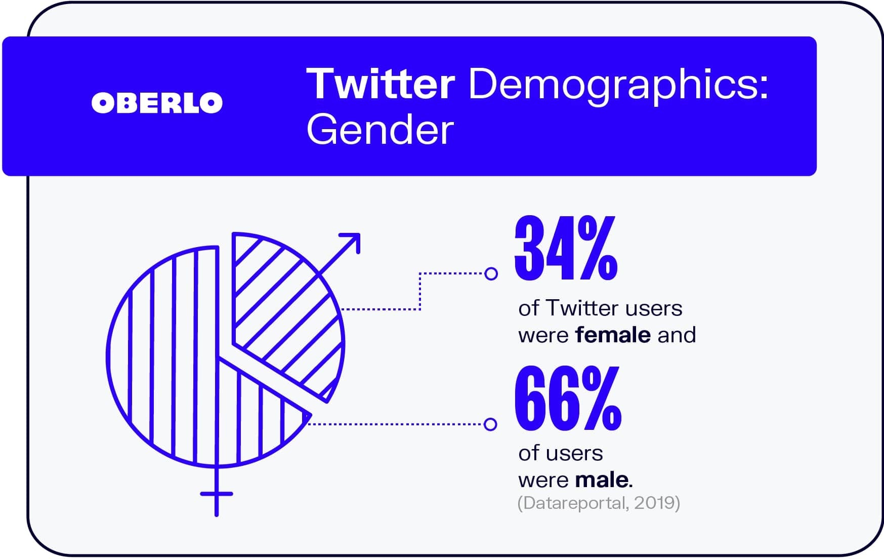 Twitter Demographics: Gender