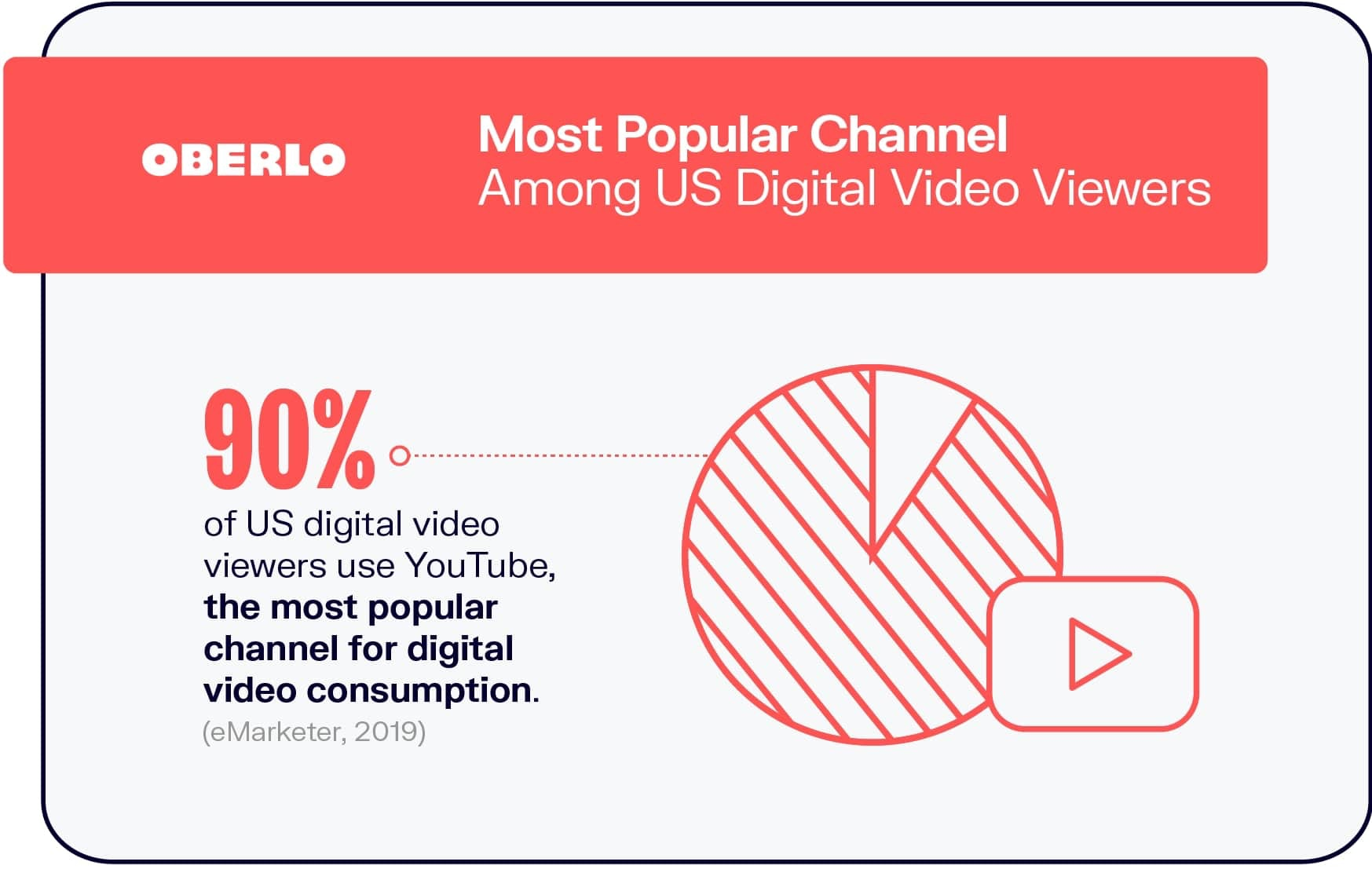 Most Popular Channel Among US Digital Video Viewers