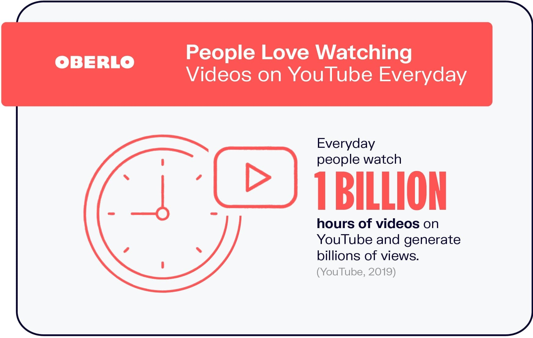 People Enjoy Watching Videos on YouTube Everyday