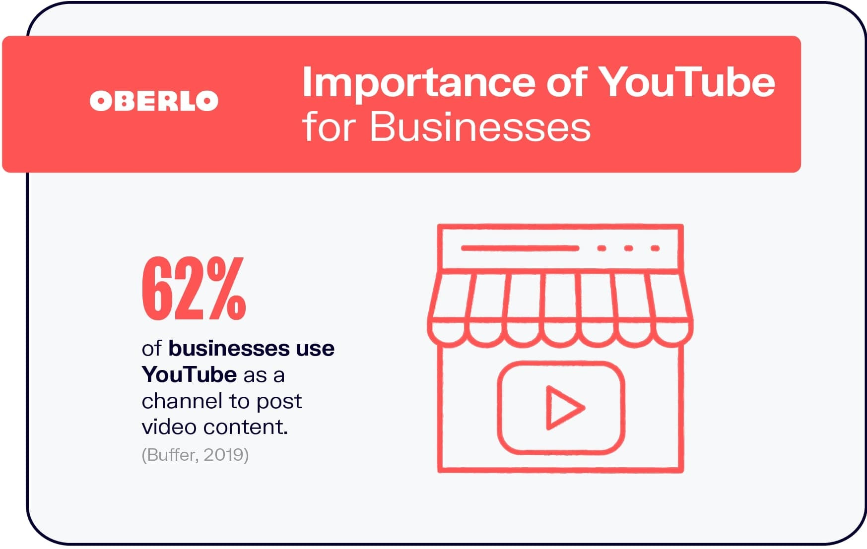 Importance of YouTube for Businesses