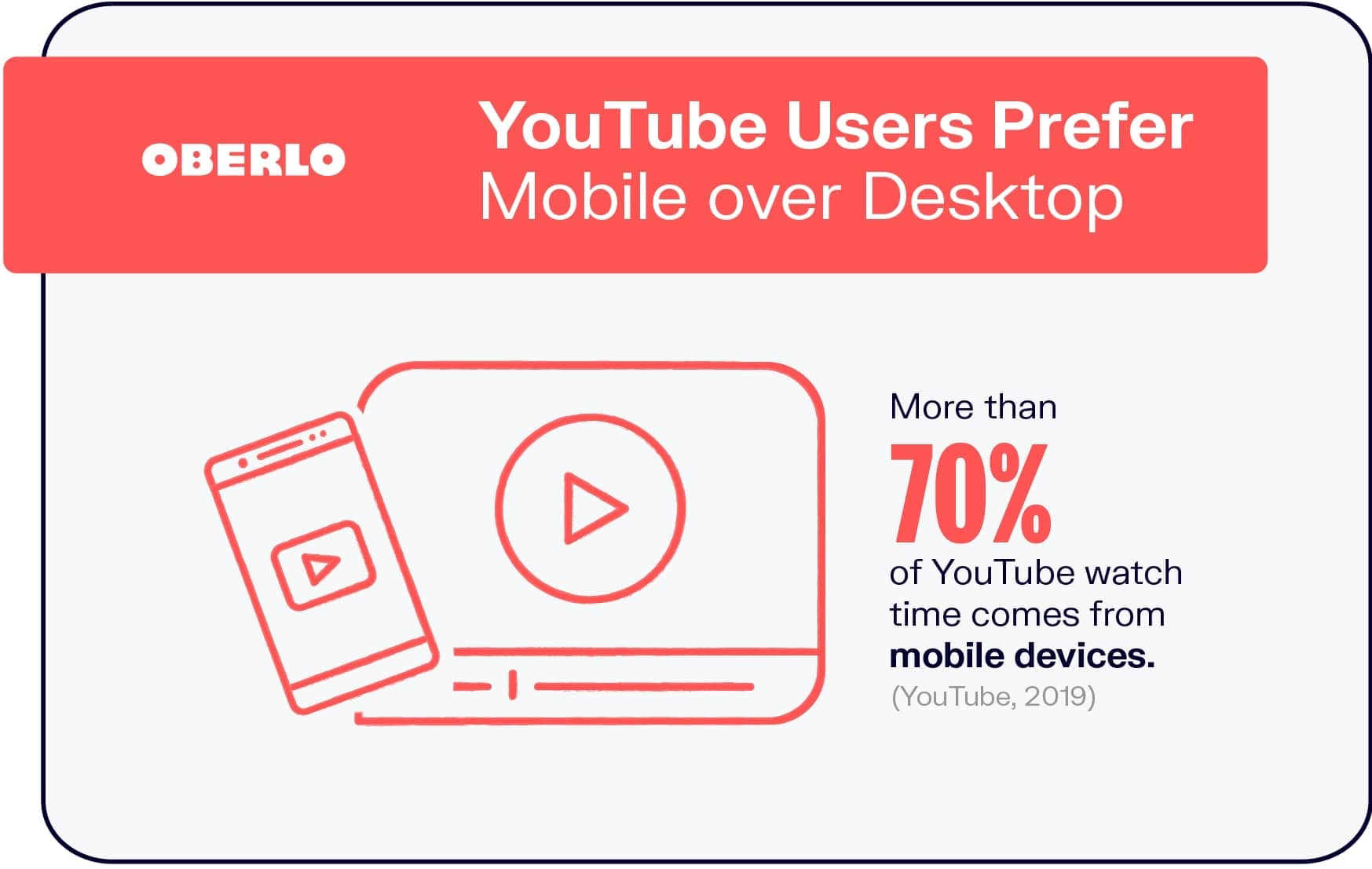 YouTube Users Prefer Mobile over Desktop