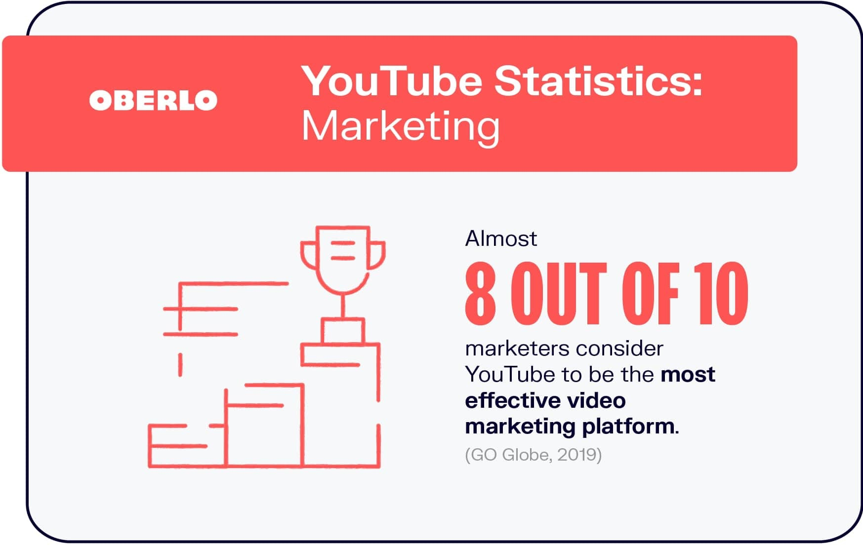 8 out of 10 marketers consider youtube the most effective video marketing platform