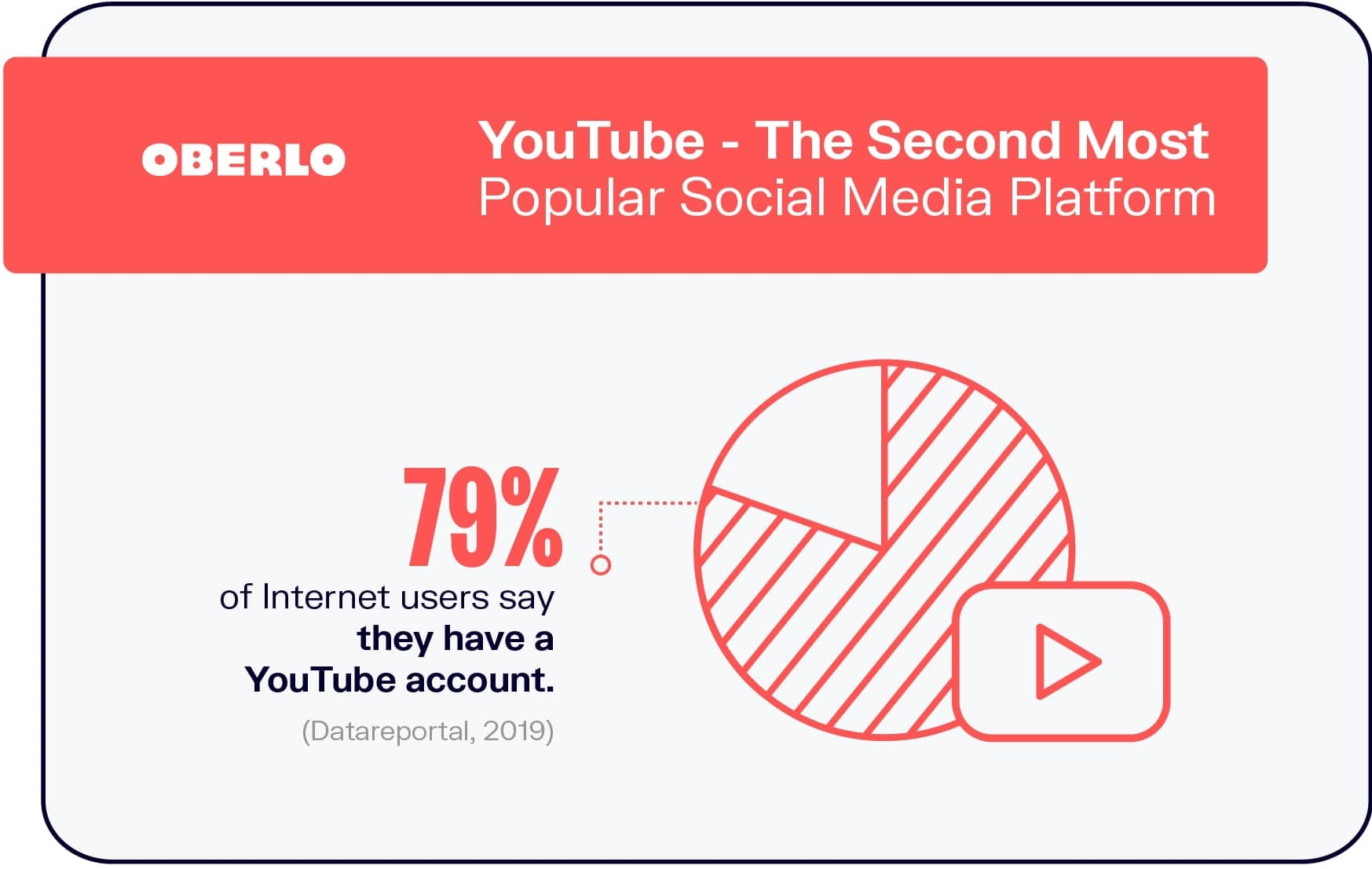 YouTube –The Second Most Popular Social Media Platform