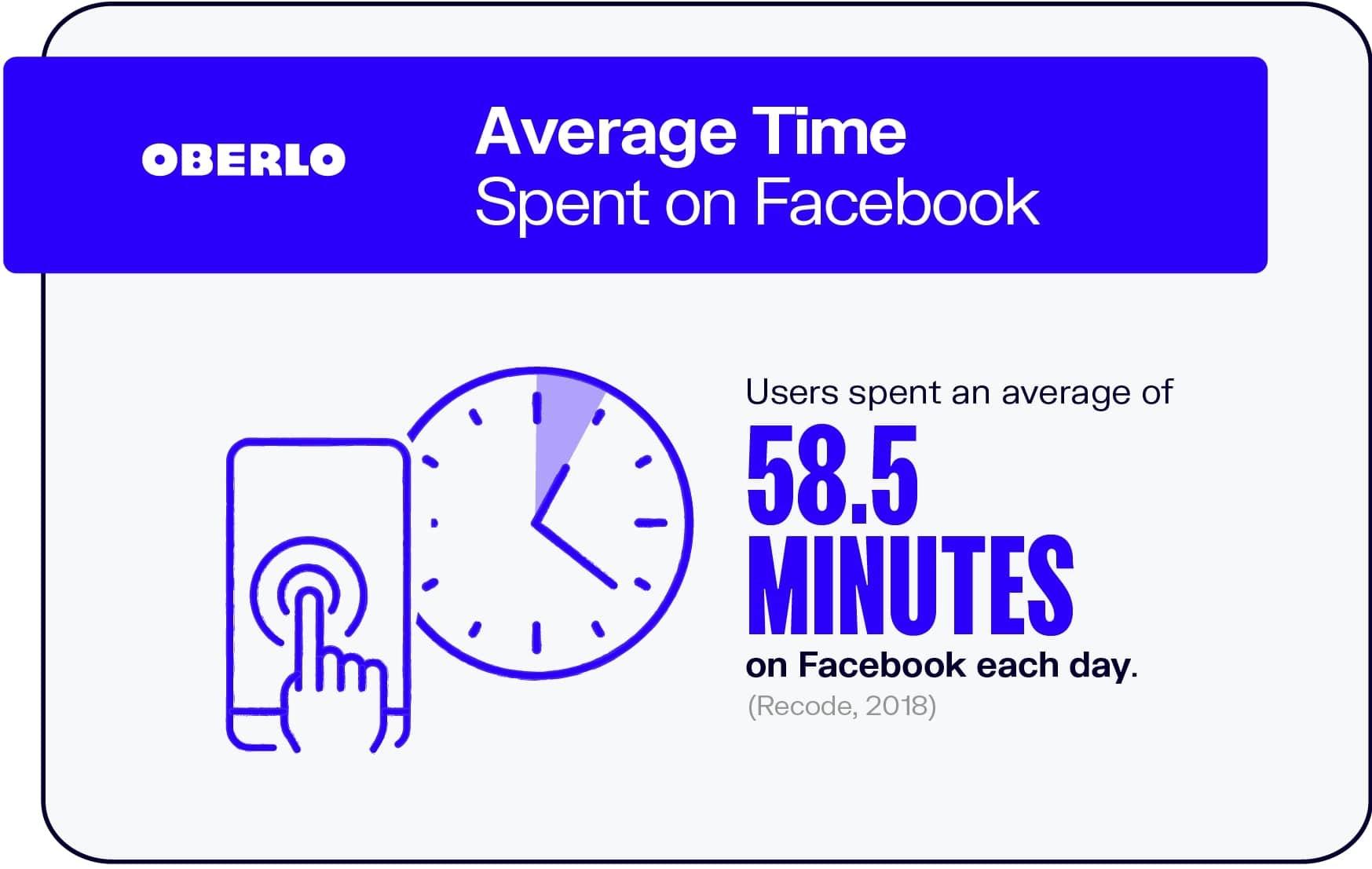 Average Time Spent on Facebook