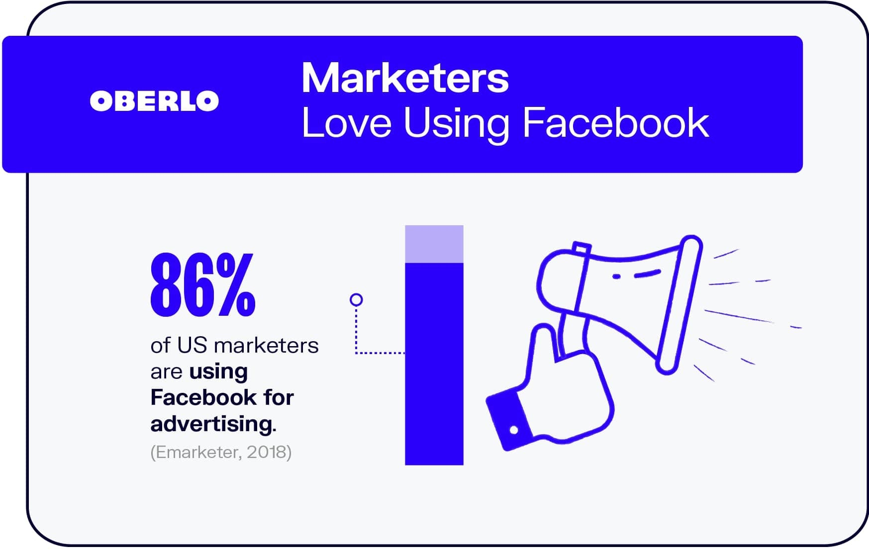 Marketers Love Using Facebook