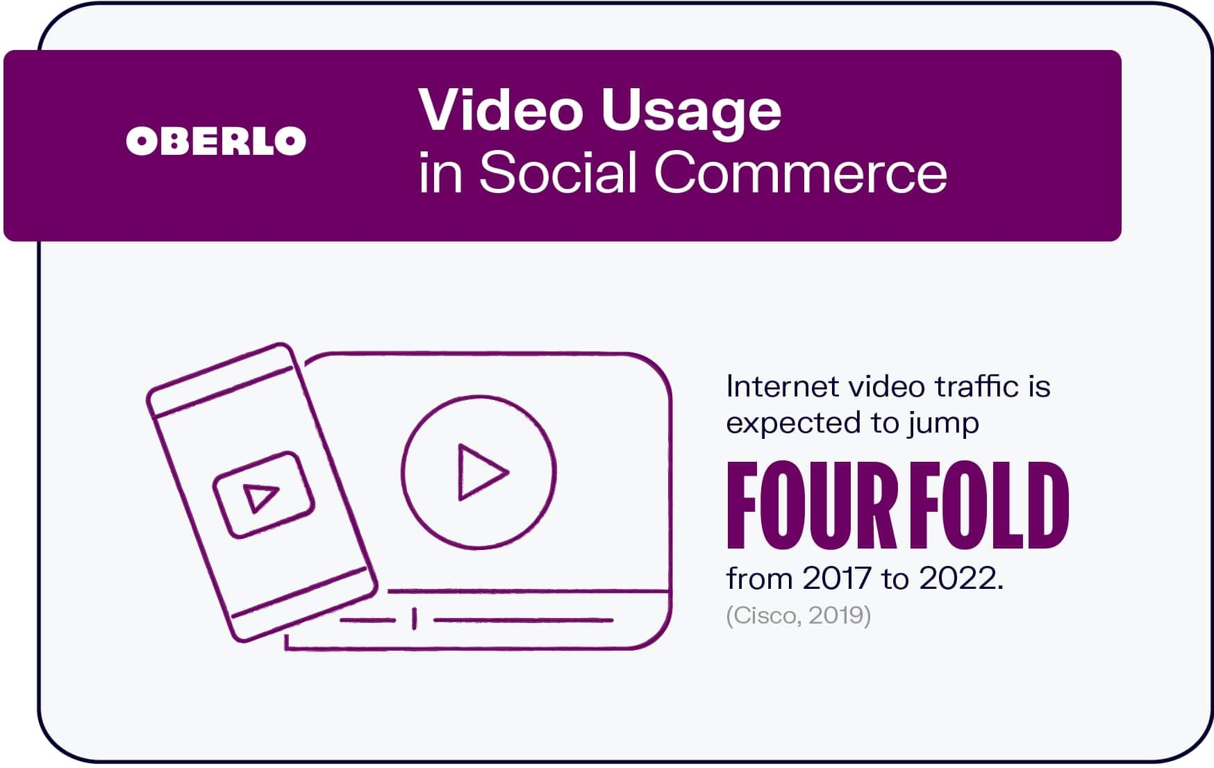 Video Usage in Social Commerce