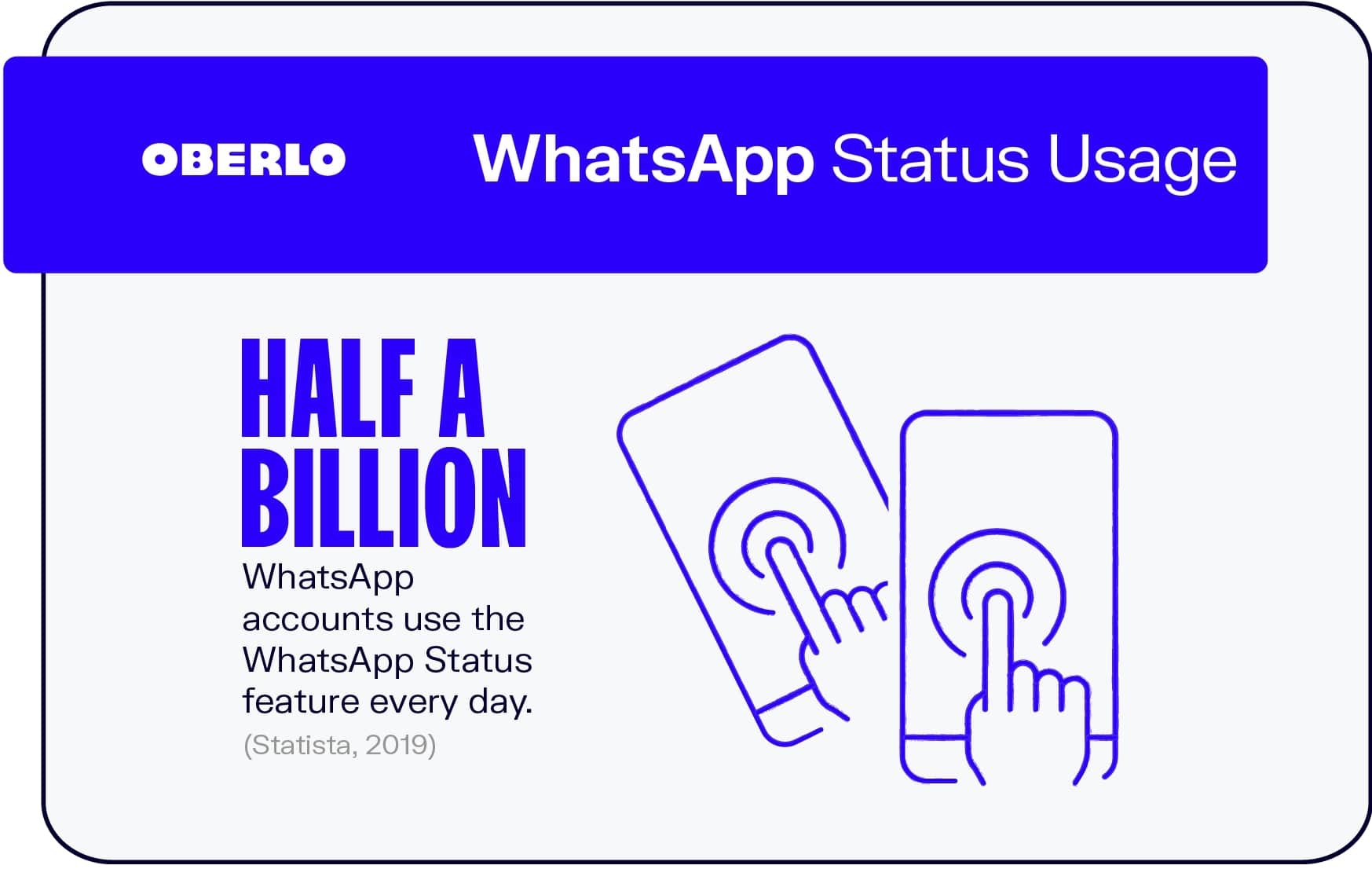 WhatsApp Status Usage
