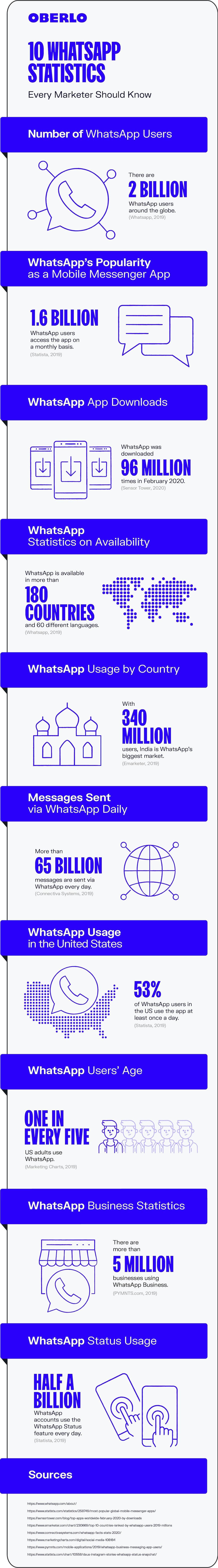 WhatsApp Statistics 2020