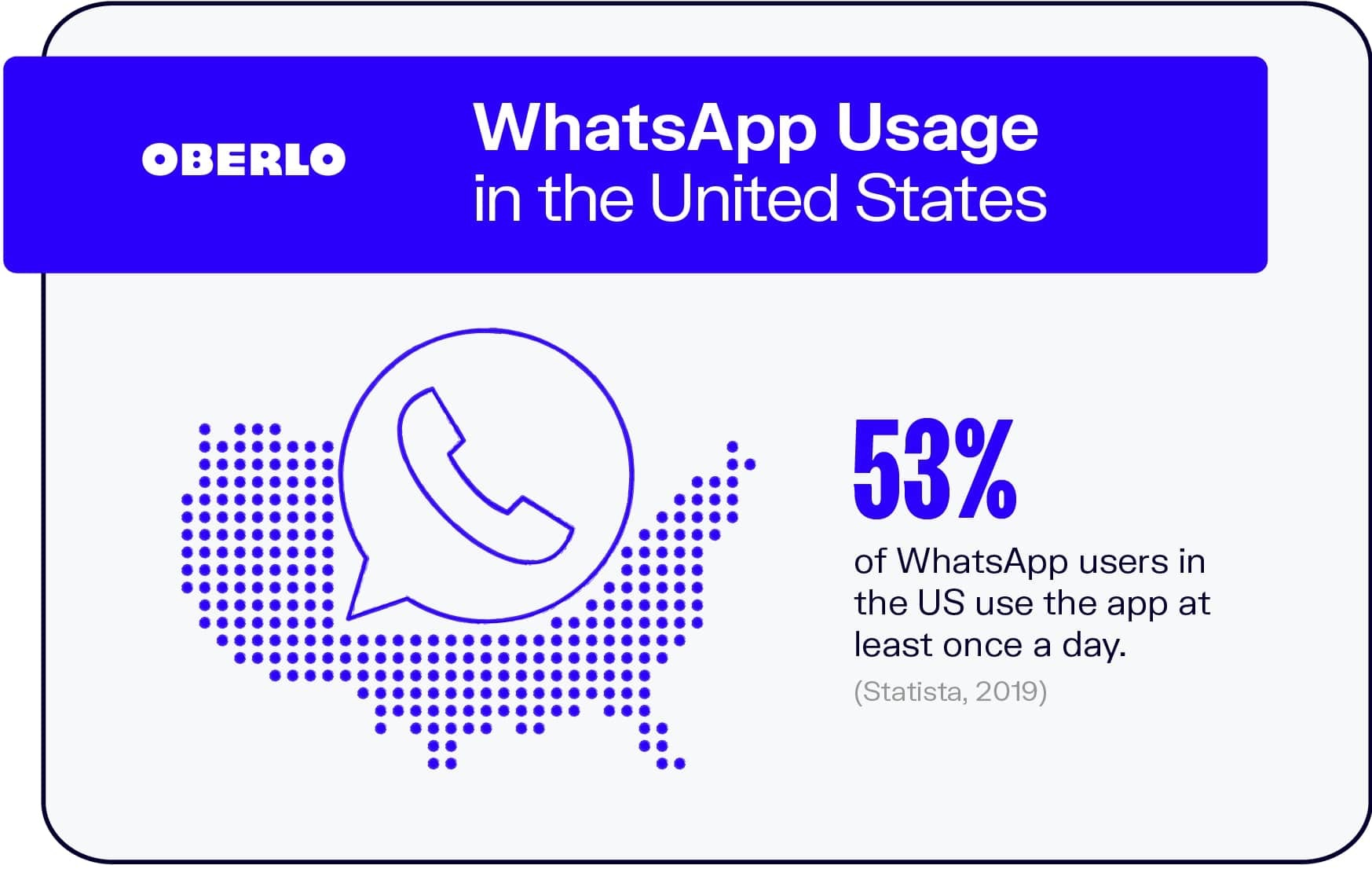 WhatsApp Usage in the United States