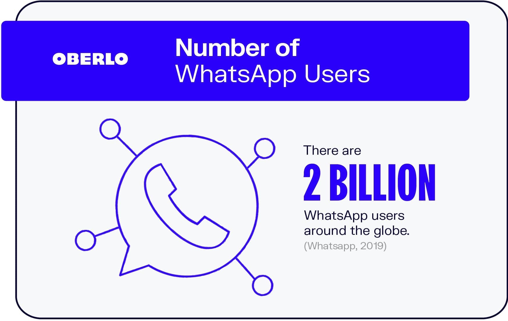 Number of WhatsApp Users