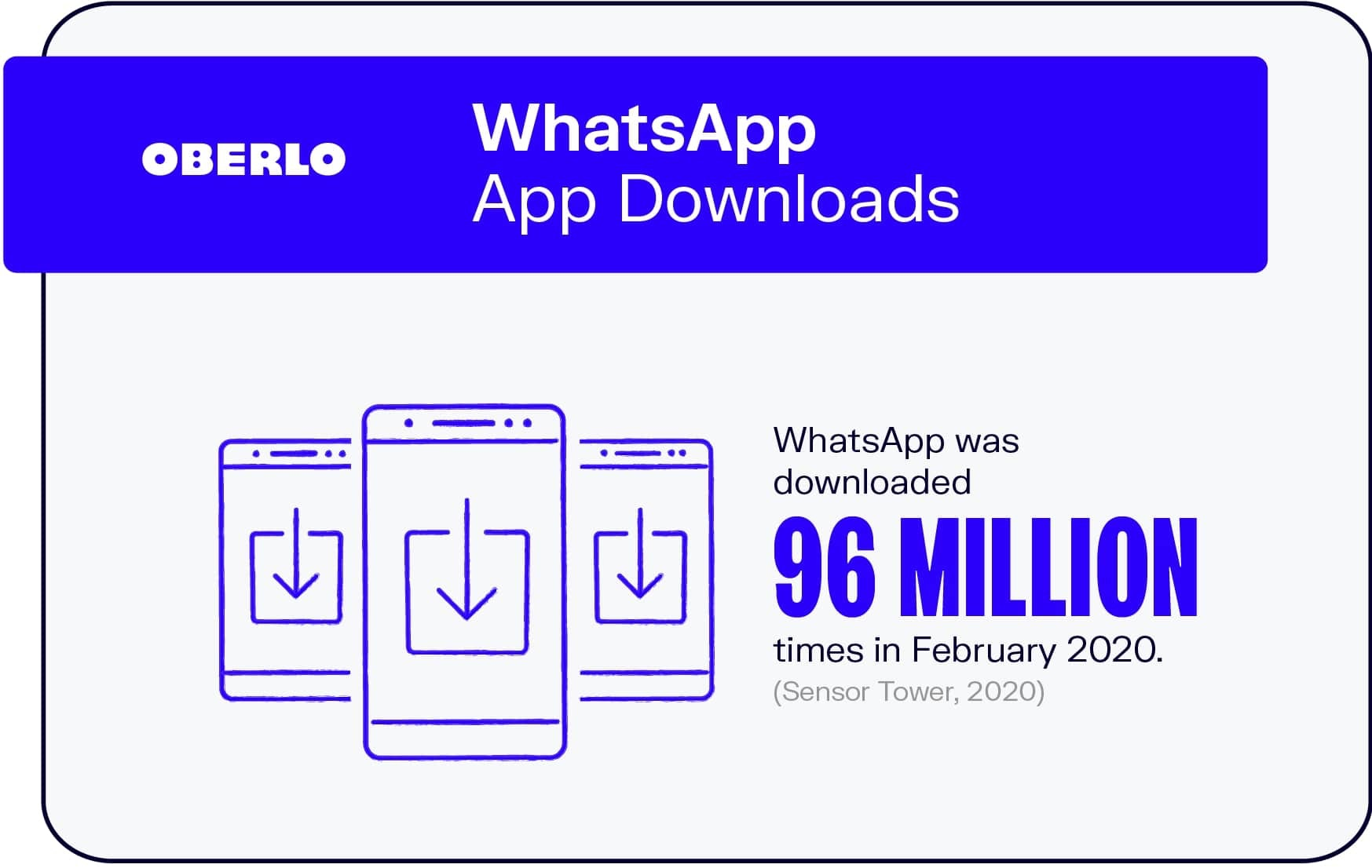 WhatsApp App Downloads