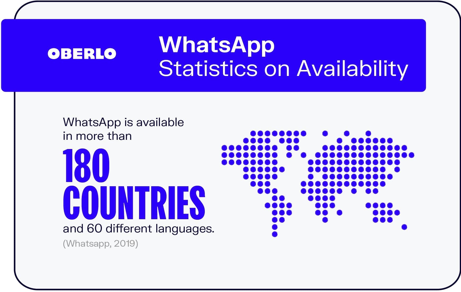 WhatsApp Statistics on Availability
