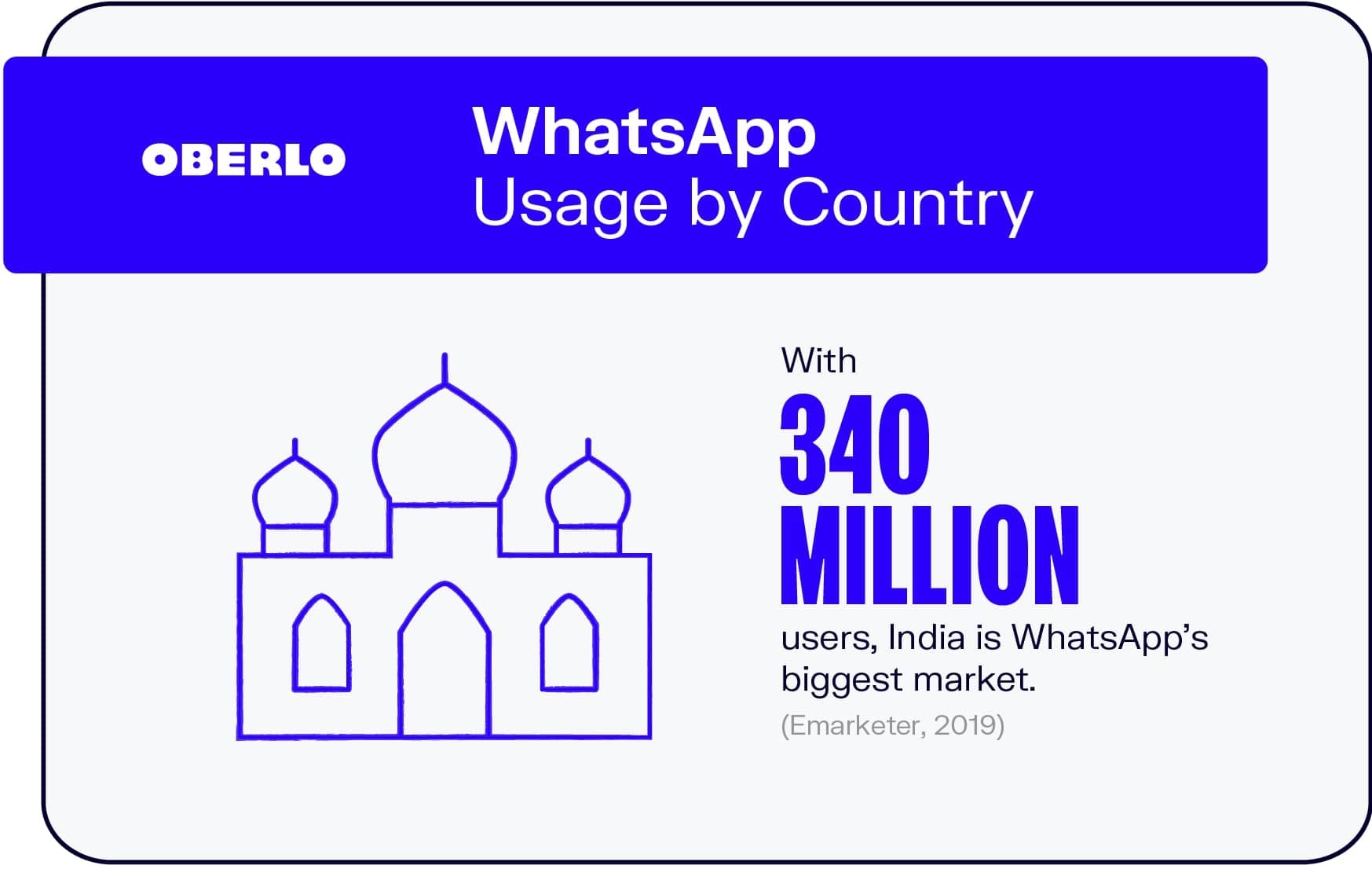 WhatsApp Usage by Country