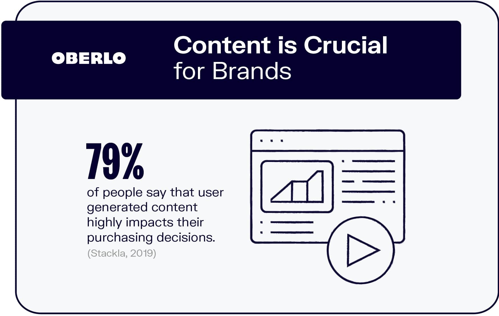 Content is Crucial for Brands