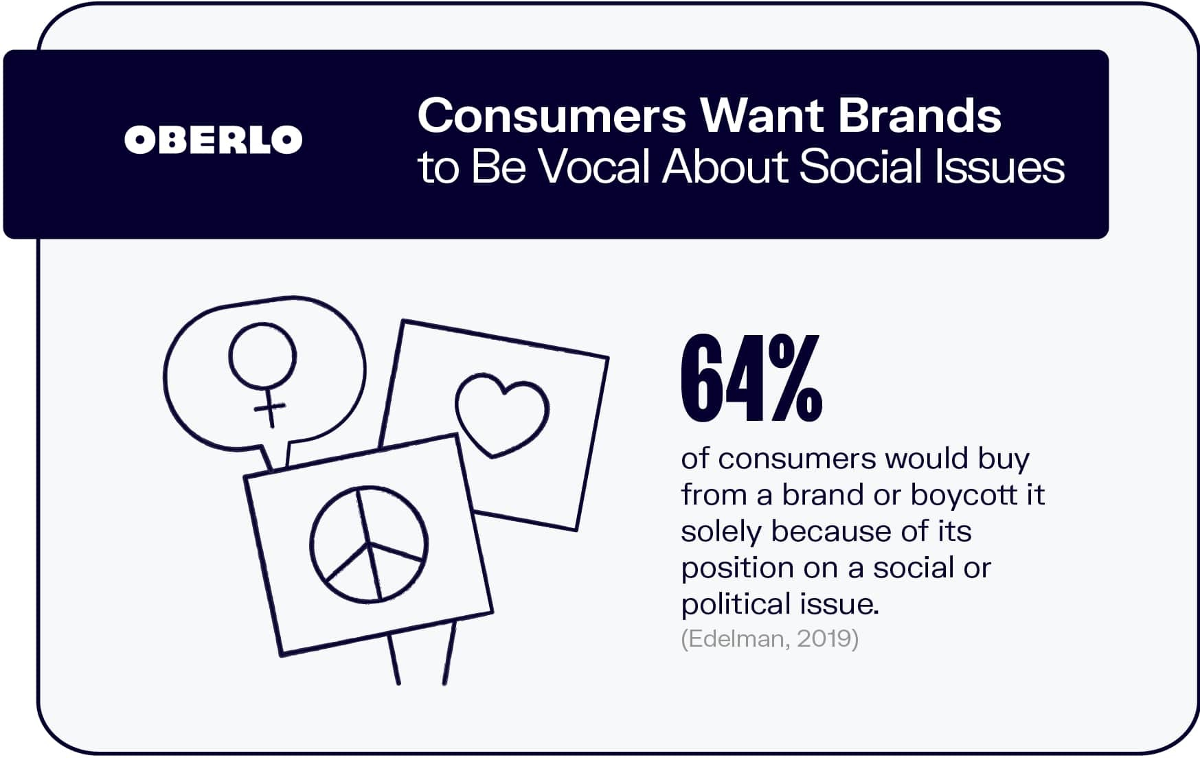 Consumers Want Brands to Be Vocal About Social Issues
