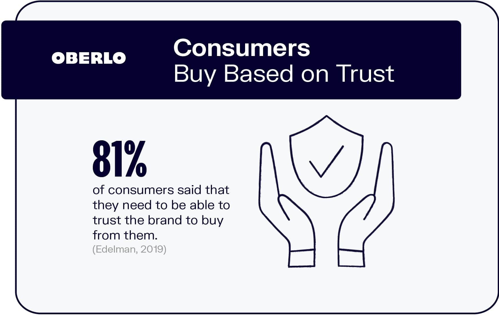 Consumers Buy Based on Trust