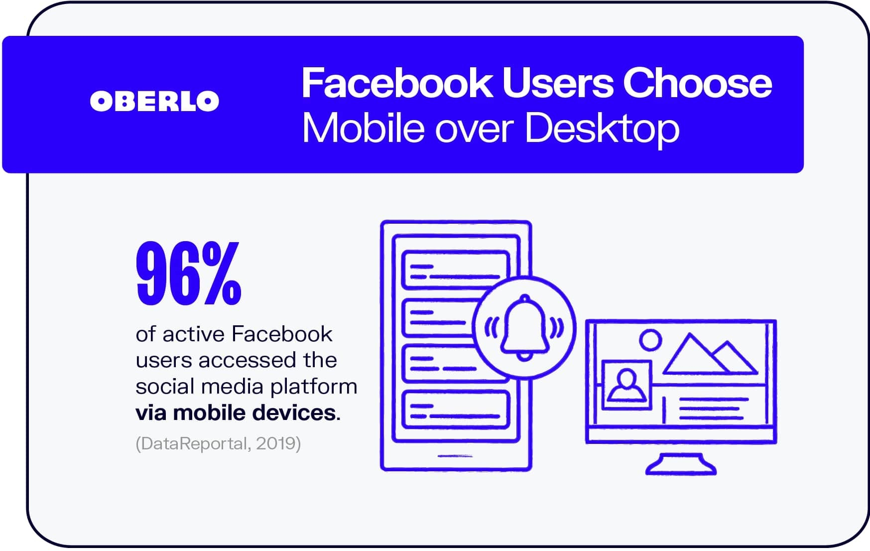 Facebook Users Choose Mobile Over Desktop