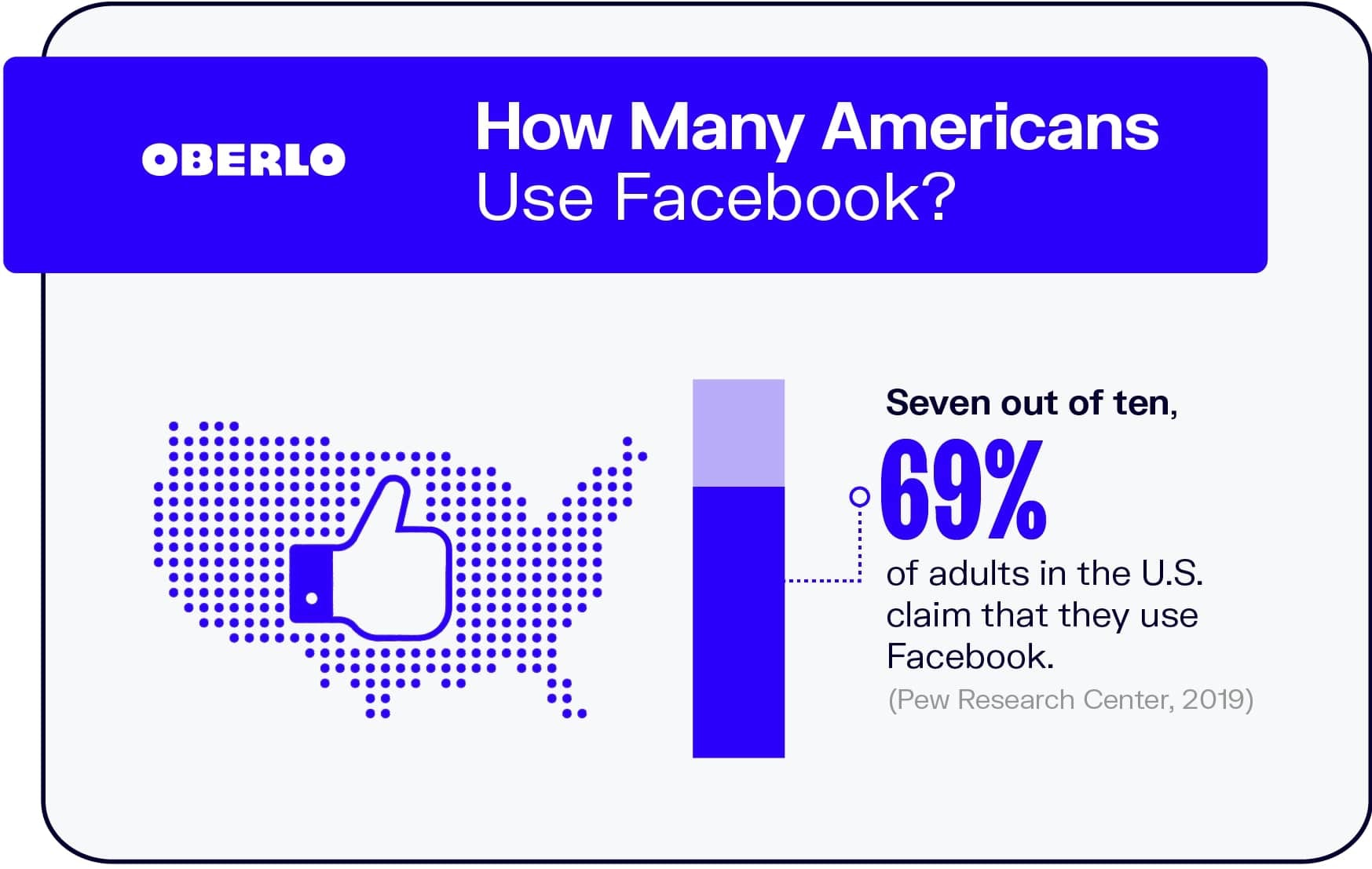 How Many Americans Use Facebook?