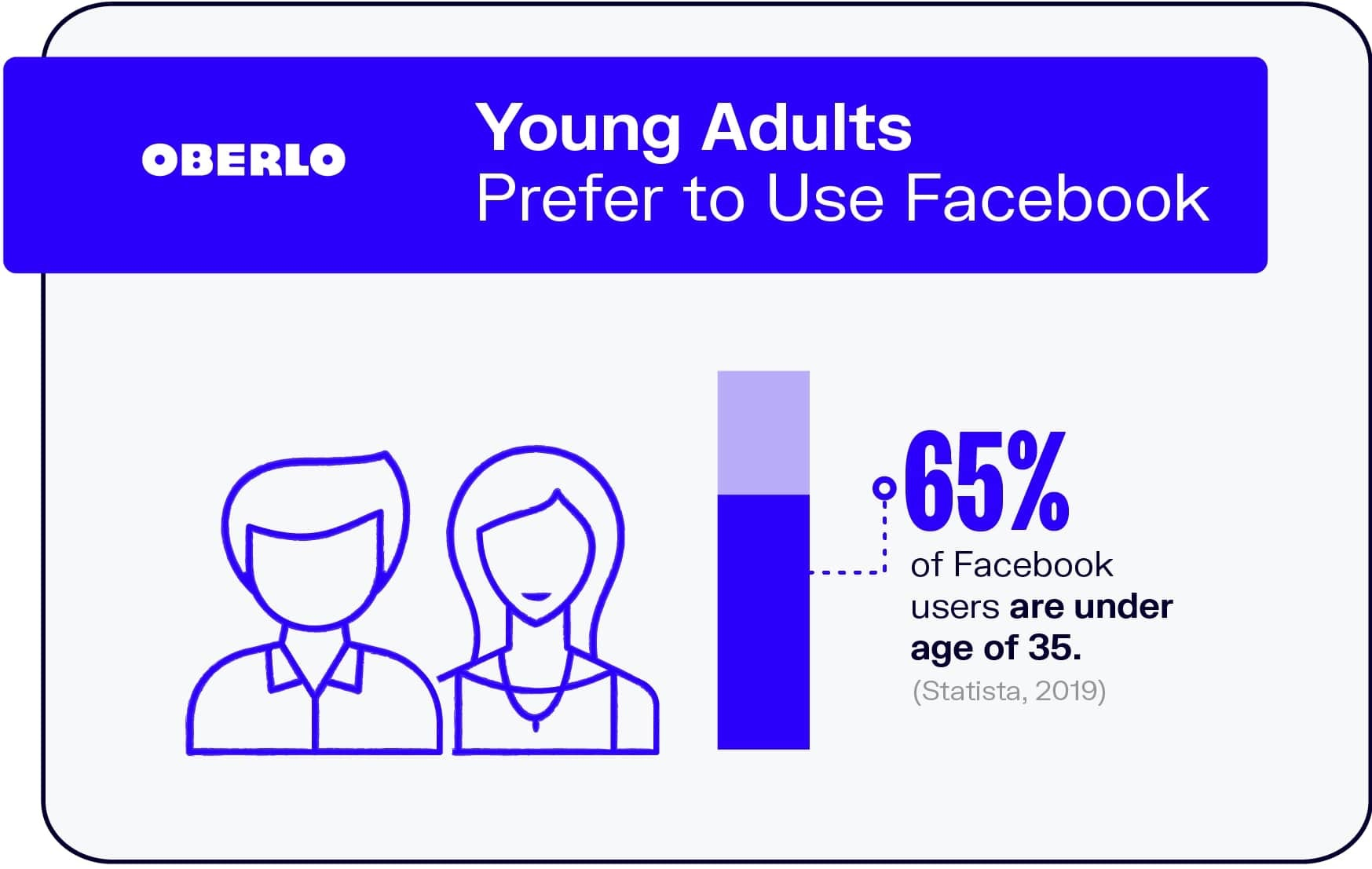 Young Adults Prefer to Use Facebook