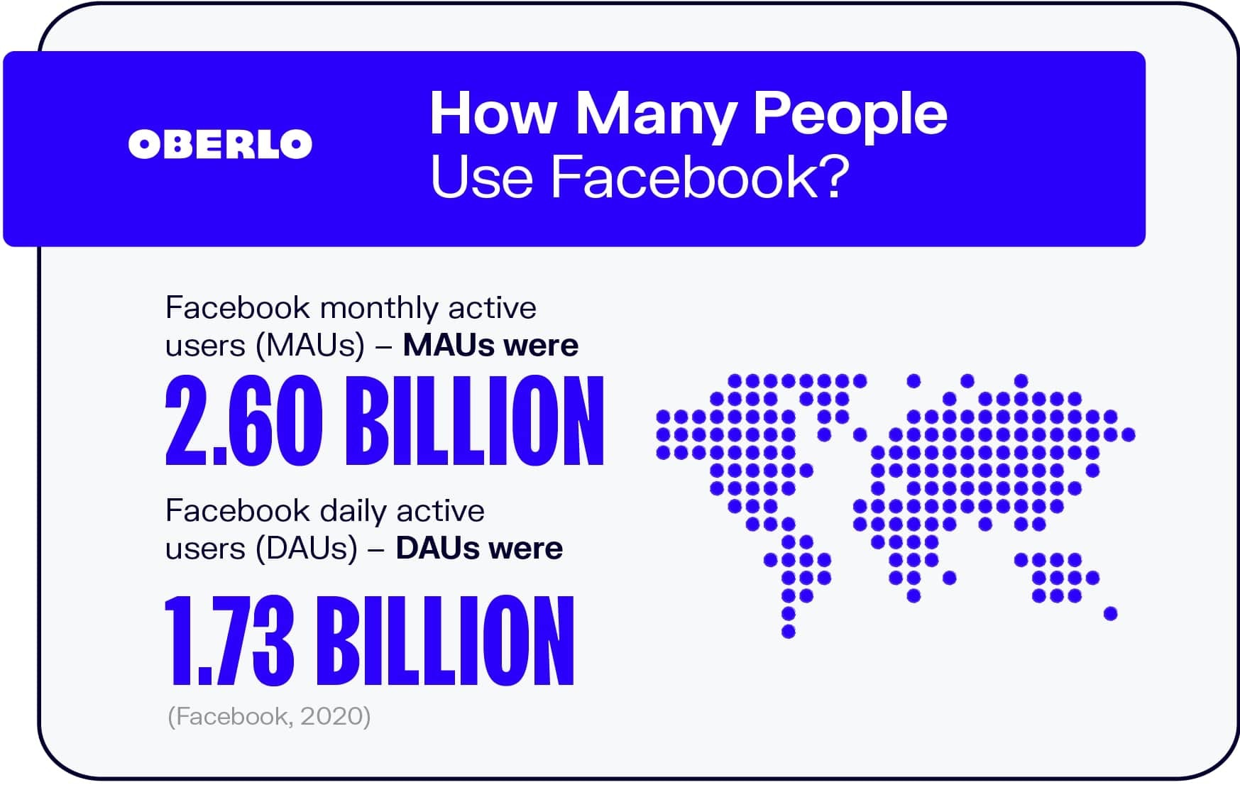 How Many People Use Facebook?