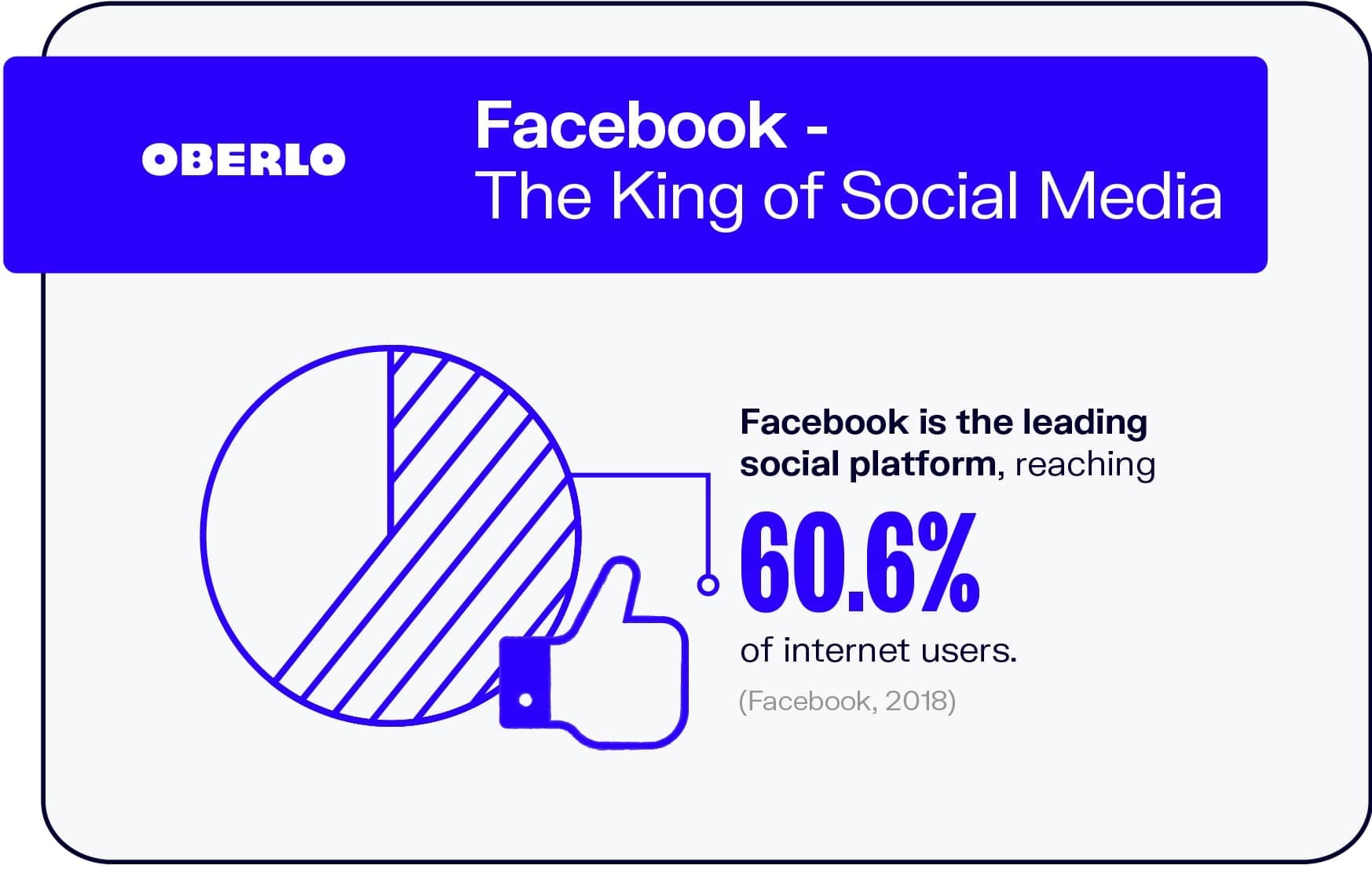 Facebook – The King of Social Media