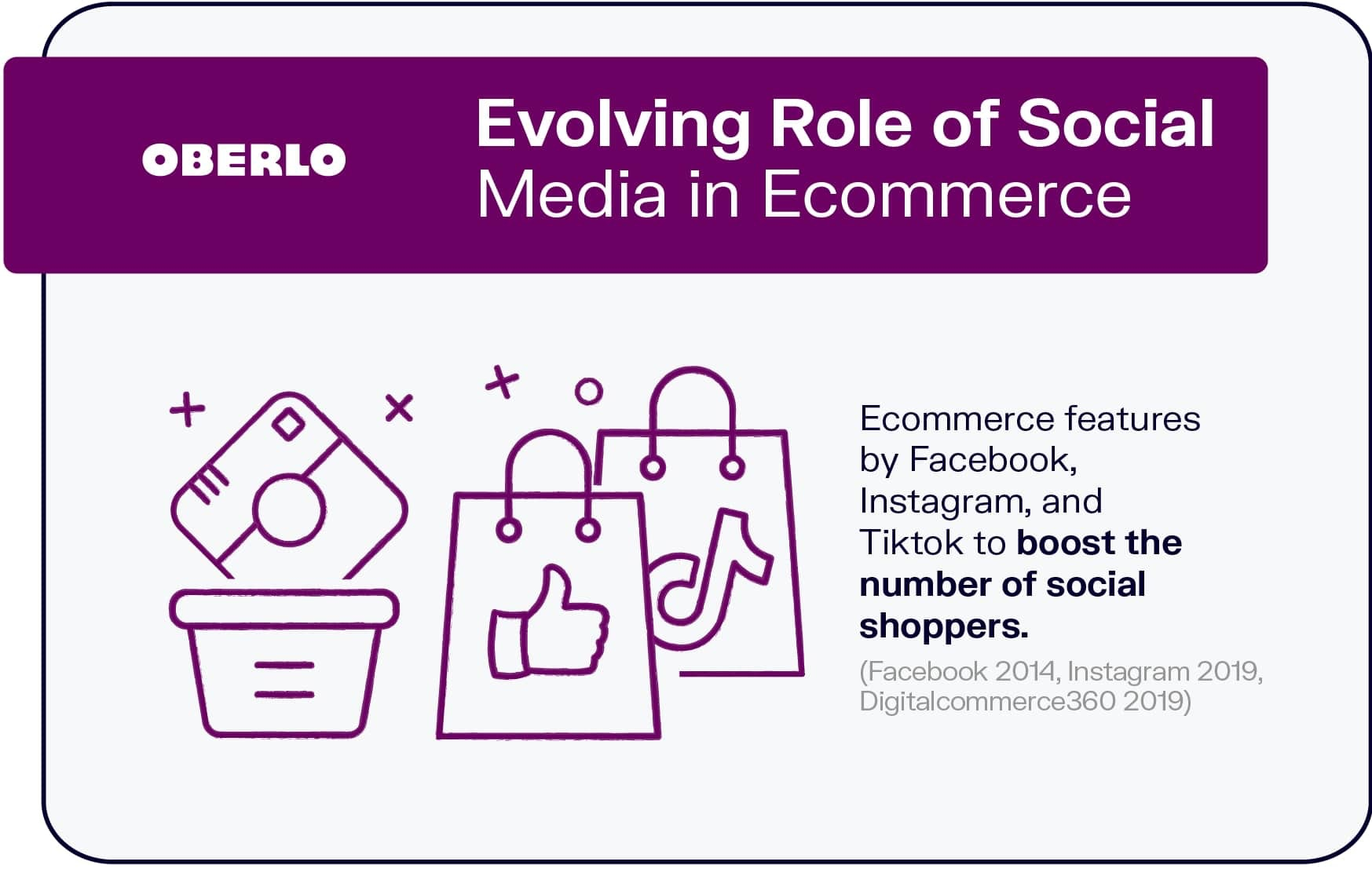Evolving Role of Social Media in Ecommerce