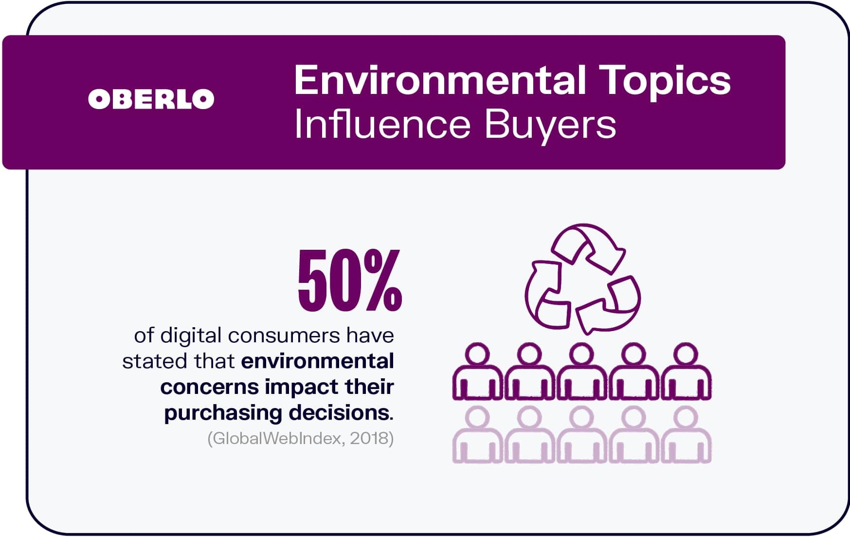 Environmental Topics Influence Buyers