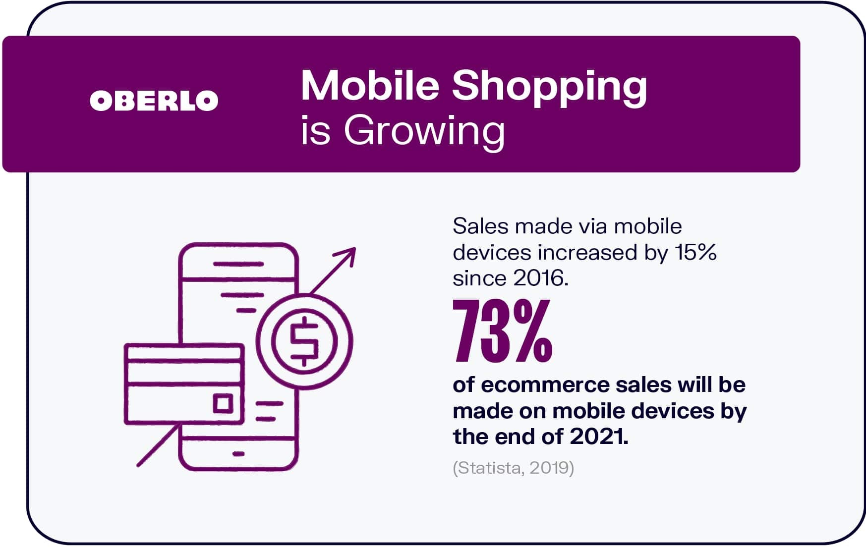 Mobile Shopping is Growing