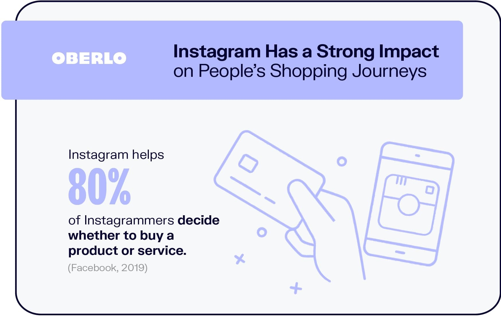 Instagram Has an Impact on Buyer's Shopping Journey