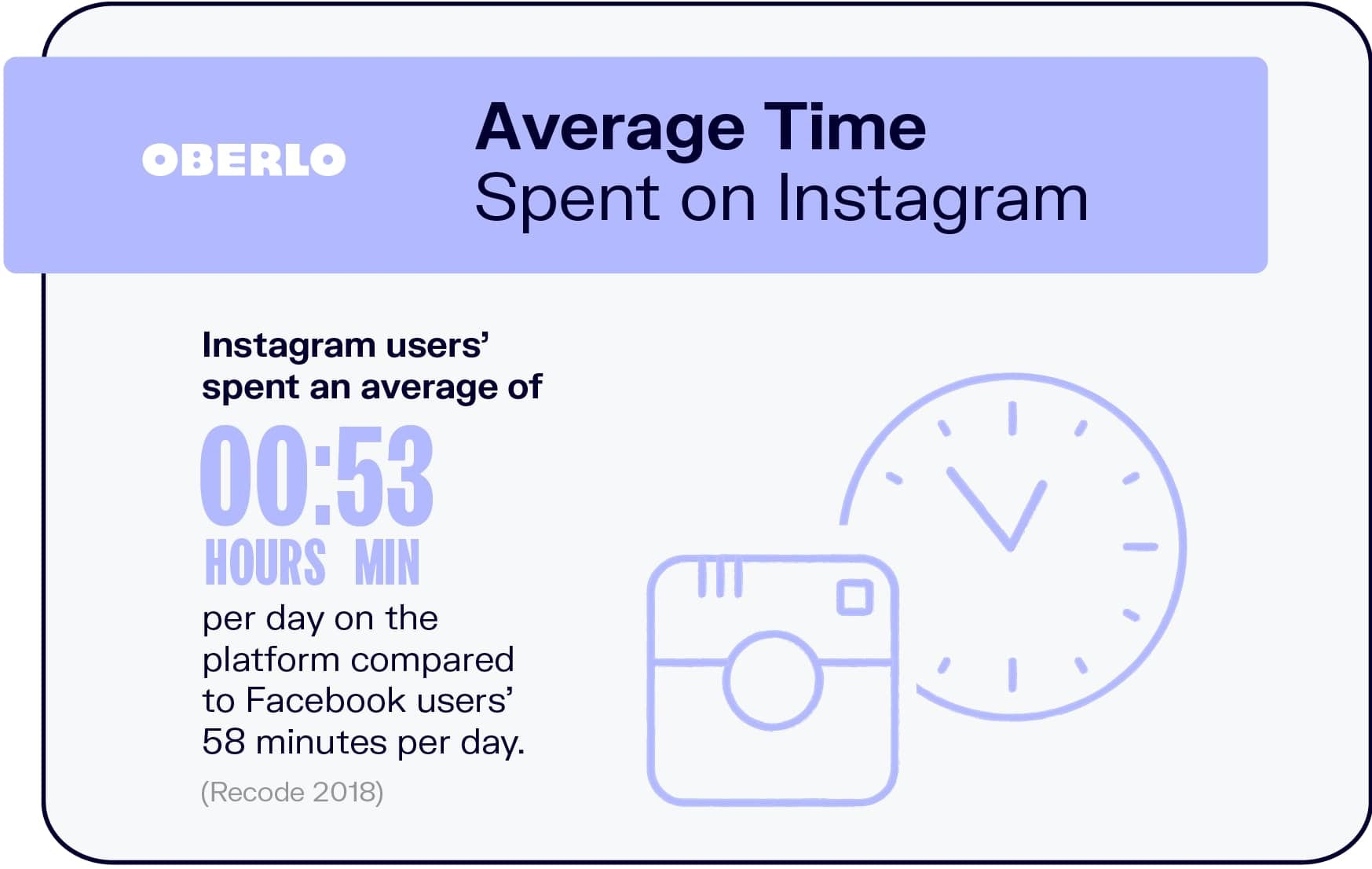 How Much Time Do People Spend on Instagram Daily on Average?