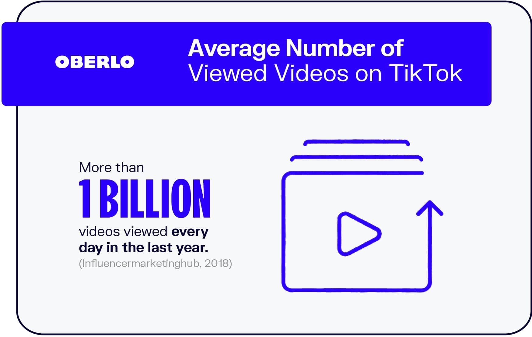 Average Number of Viewed Videos on TikTok