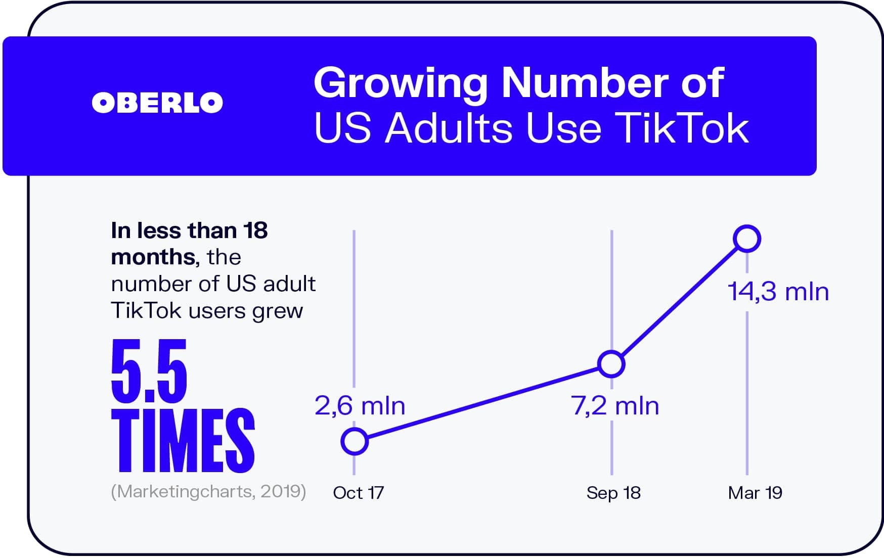 Growing Number of US Adults Use TikTok