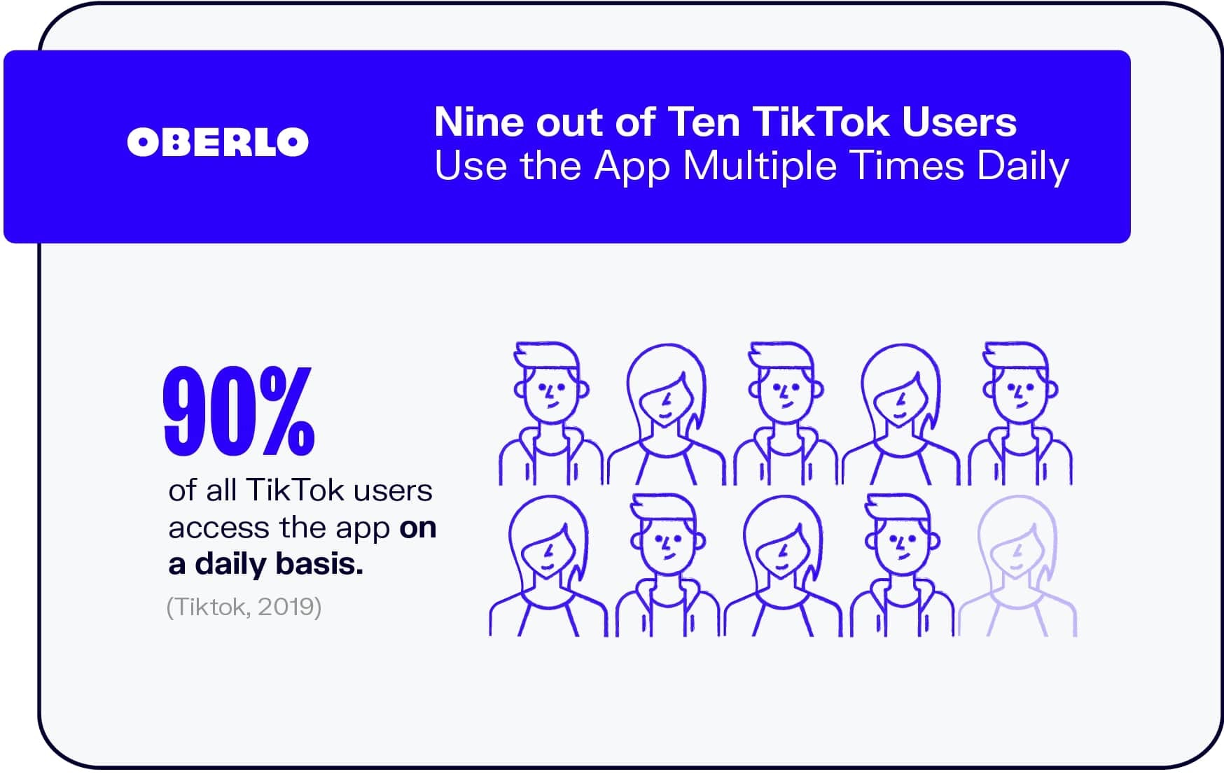 Nine Out of Ten TikTok Users Use the App Multiple Times Daily