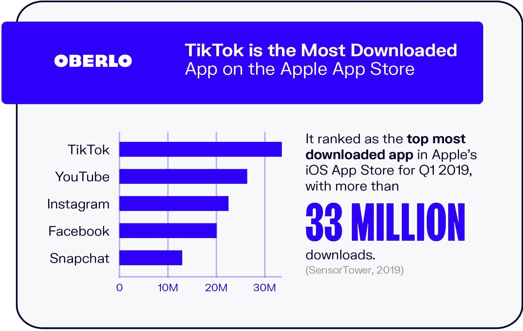 TikTok is the Most Downloaded App on the Apple App Store