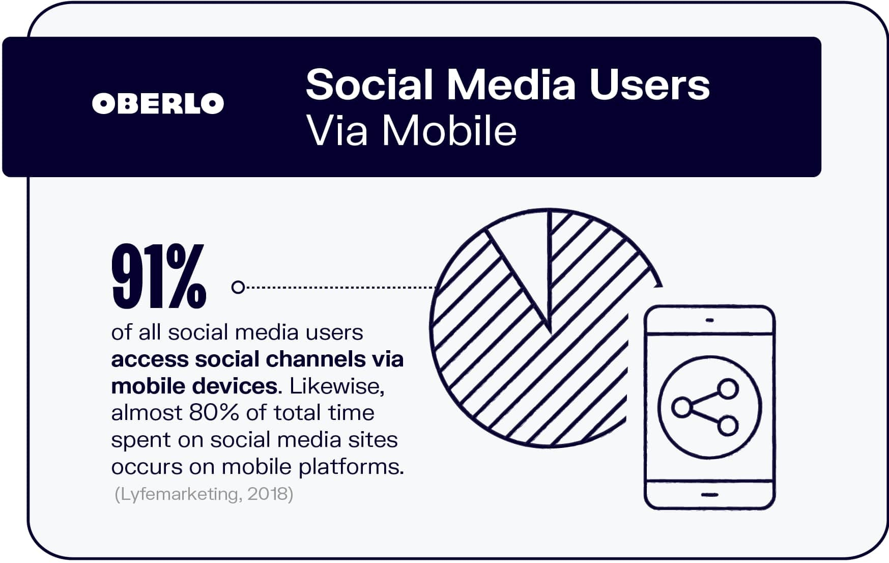 Social Media Users Via Mobile