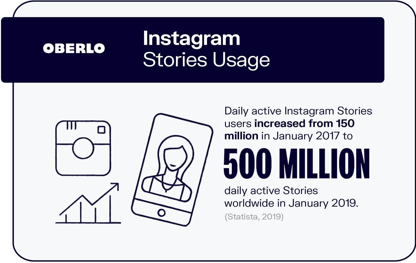 Instagram Stories Usage