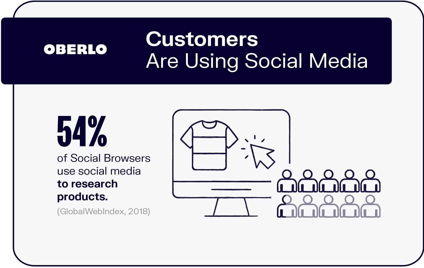 Customers Are Using Social Media