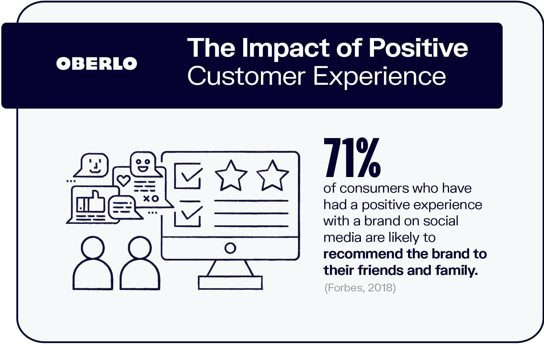 The Impact of Positive Customer Experience