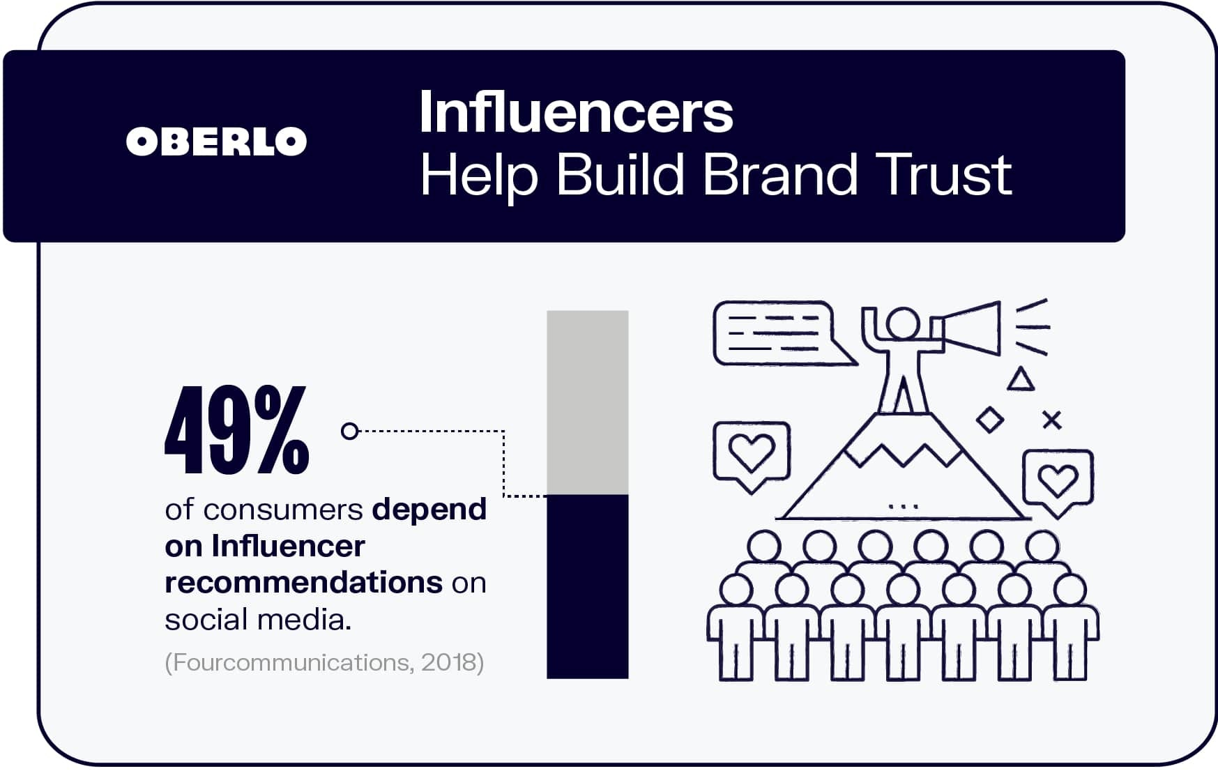 Influencers Help Build Brand Trust
